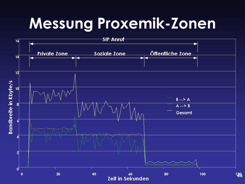 46 Messung Proxemik-Zonen