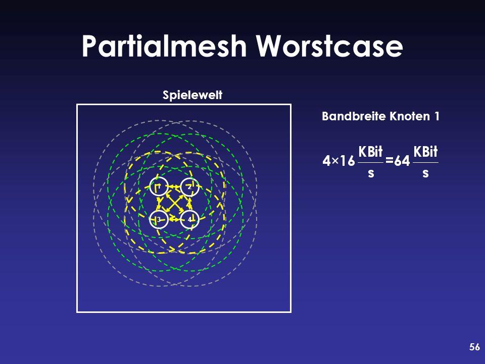 56 Partialmesh Worstcase Bandbreite Knoten 1 1234 Spielewelt