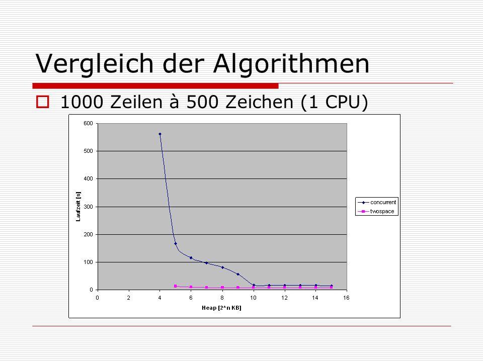 Vergleich der Algorithmen 1000 Zeilen à 500 Zeichen (1 CPU)