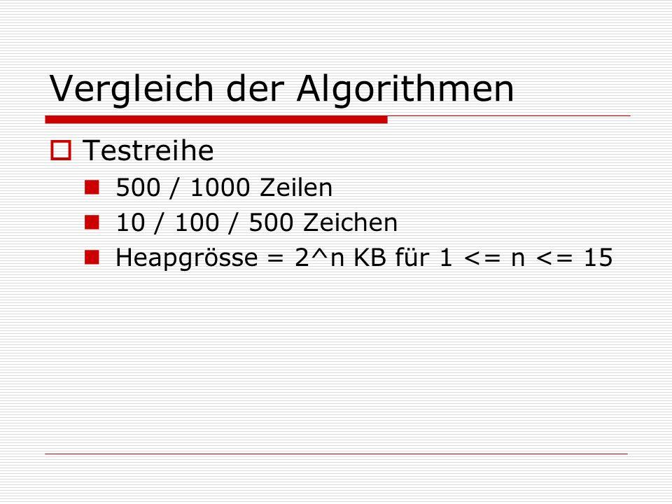Vergleich der Algorithmen Testreihe 500 / 1000 Zeilen 10 / 100 / 500 Zeichen Heapgrösse = 2^n KB für 1 <= n <= 15