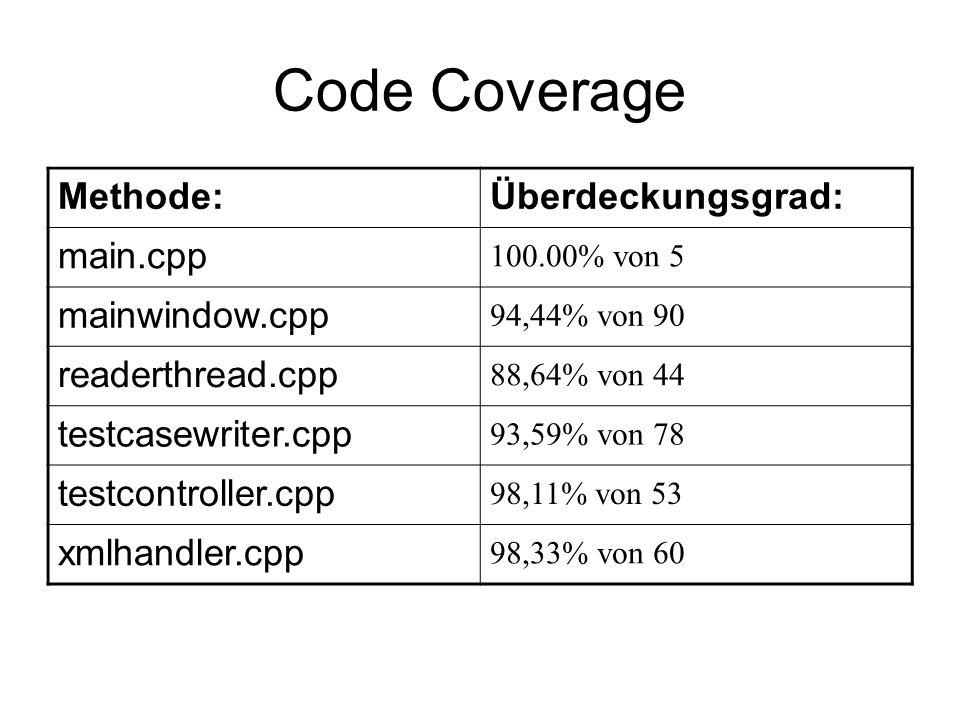 Code Coverage Methode:Überdeckungsgrad: main.cpp 100.00% von 5 mainwindow.cpp 94,44% von 90 readerthread.cpp 88,64% von 44 testcasewriter.cpp 93,59% v