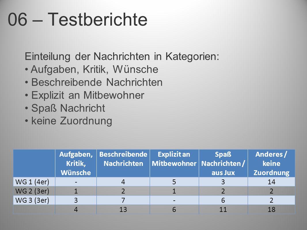 06 – Testberichte Aufgaben, Kritik, Wünsche Beschreibende Nachrichten Explizit an Mitbewohner Spaß Nachrichten / aus Jux Anderes / keine Zuordnung WG 1 (4er)-45314 WG 2 (3er)12122 WG 3 (3er)37-62 41361118 Einteilung der Nachrichten in Kategorien: Aufgaben, Kritik, Wünsche Beschreibende Nachrichten Explizit an Mitbewohner Spaß Nachricht keine Zuordnung
