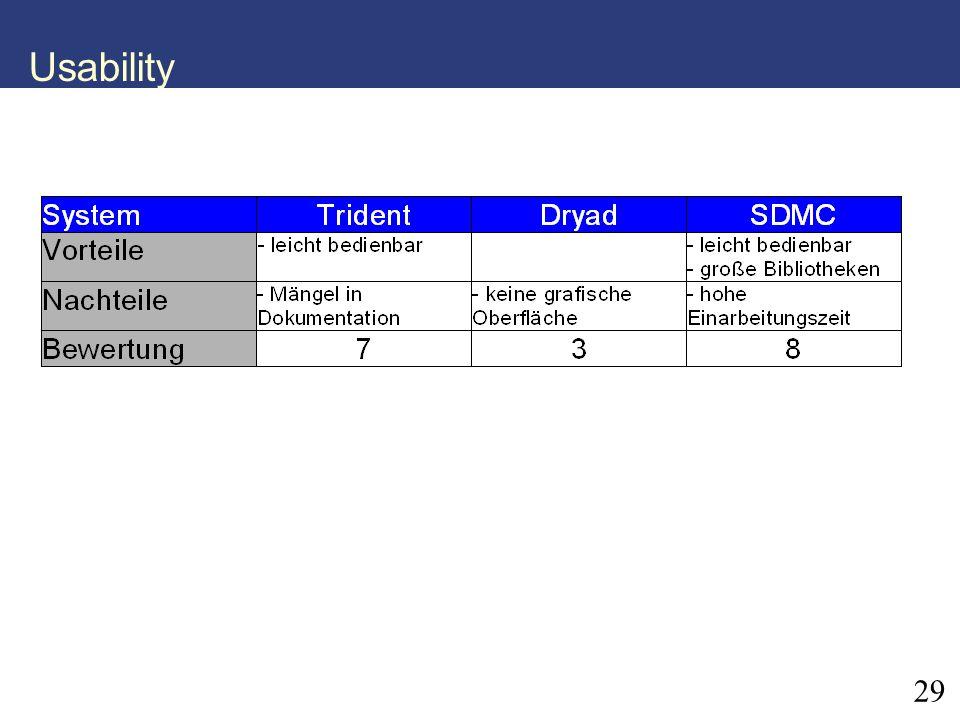 29 Usability
