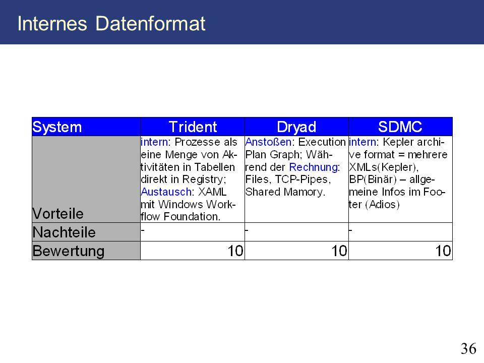 36 Internes Datenformat