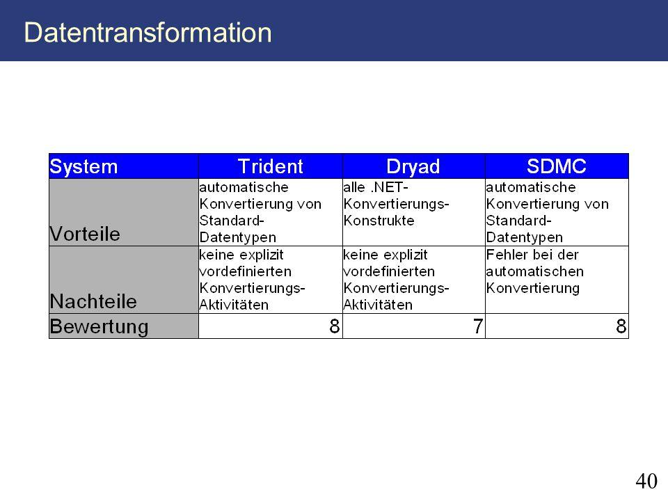40 Datentransformation