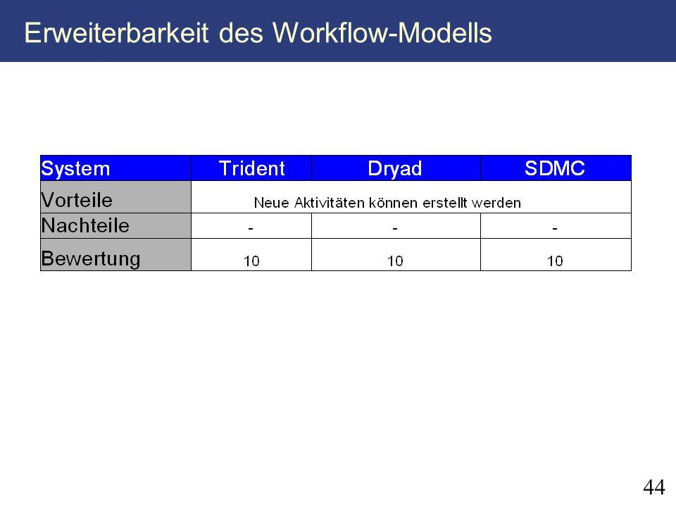 44 Erweiterbarkeit des Workflow-Modells