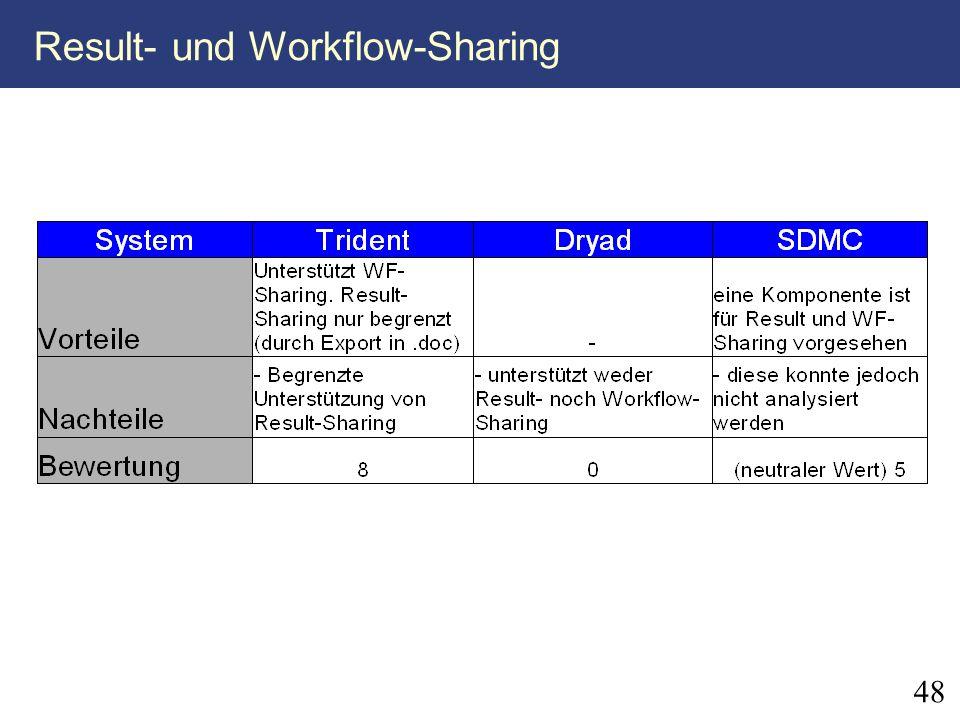 48 Result- und Workflow-Sharing