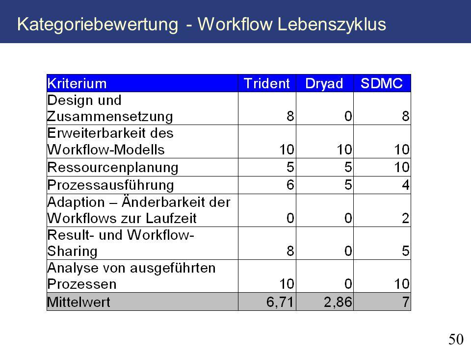 50 Kategoriebewertung - Workflow Lebenszyklus