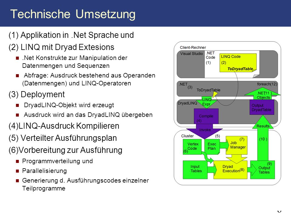 6 Technische Umsetzung (1) Applikation in.Net Sprache und (2) LINQ mit Dryad Extesions.Net Konstrukte zur Manipulation der Datenmengen und Sequenzen A