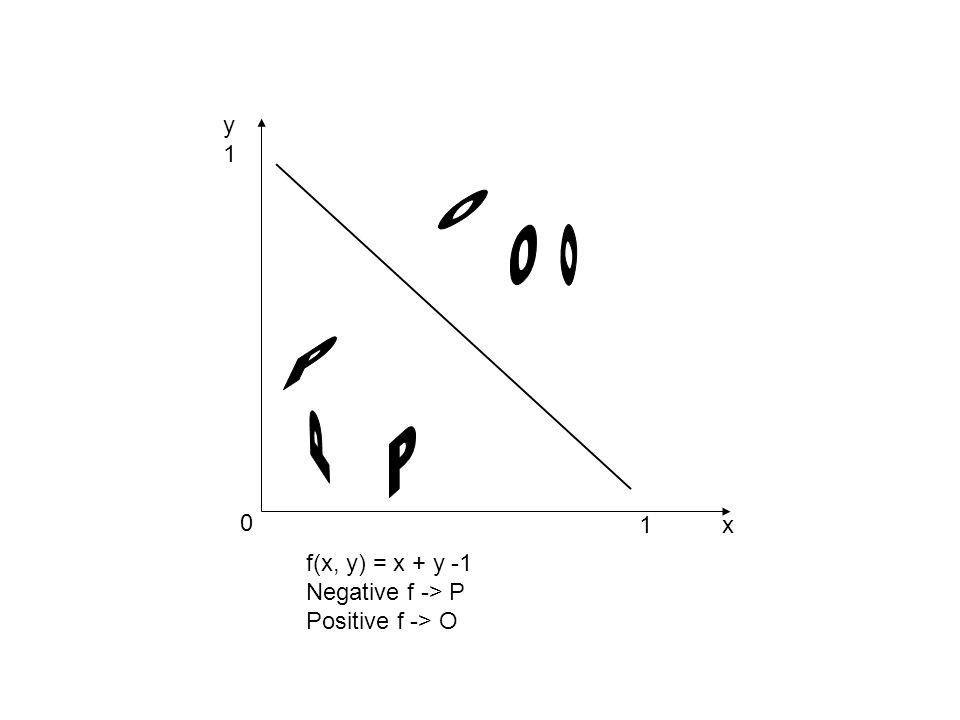 f(x, y) = x + y -1 Negative f -> P Positive f -> O y1y1 1x 0