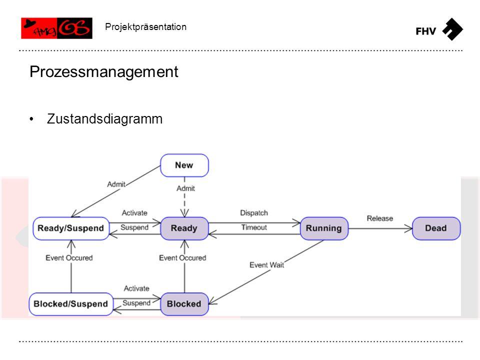 Shared Memory IPC mit Pipes Monitors Message Passing Message Queue Semaphoren IPC Projektpräsentation