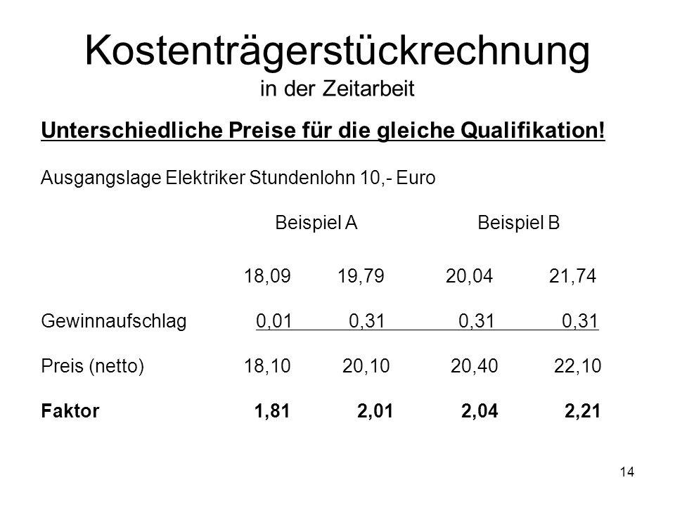 Unterschiedliche Preise für die gleiche Qualifikation! Ausgangslage Elektriker Stundenlohn 10,- Euro Beispiel A Beispiel B 18,09 19,7920,04 21,74 Gewi