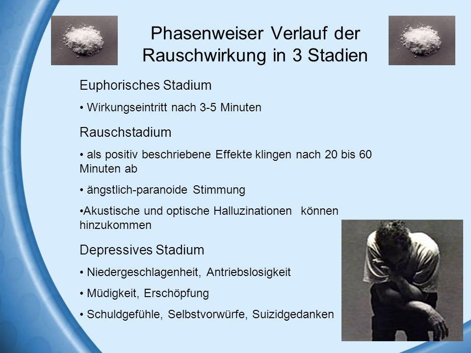 Phasenweiser Verlauf der Rauschwirkung in 3 Stadien Rauschstadium als positiv beschriebene Effekte klingen nach 20 bis 60 Minuten ab ängstlich-paranoi