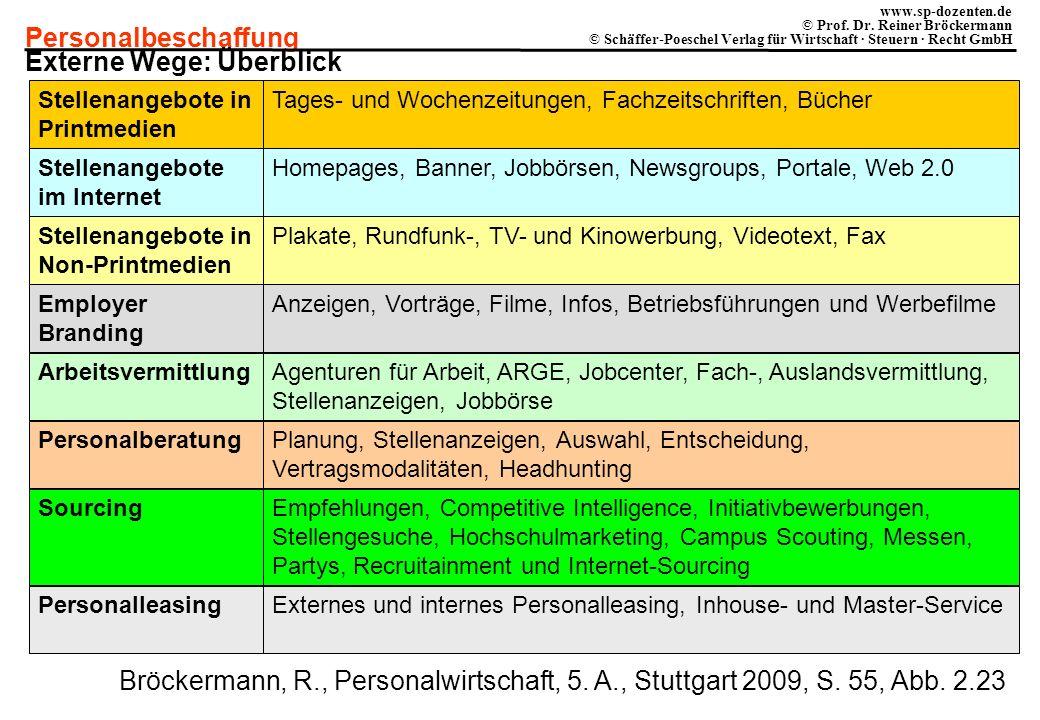 Personalbeschaffung www.sp-dozenten.de © Prof. Dr. Reiner Bröckermann © Schäffer-Poeschel Verlag für Wirtschaft · Steuern · Recht GmbH Personalleasing
