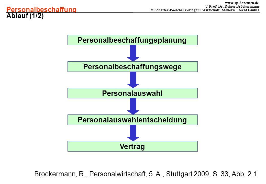 Personalbeschaffung www.sp-dozenten.de © Prof. Dr. Reiner Bröckermann © Schäffer-Poeschel Verlag für Wirtschaft · Steuern · Recht GmbH Personalbeschaf