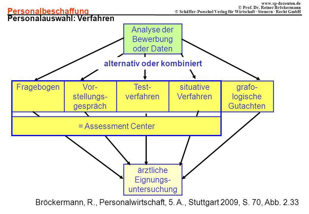 Personalbeschaffung www.sp-dozenten.de © Prof. Dr. Reiner Bröckermann © Schäffer-Poeschel Verlag für Wirtschaft · Steuern · Recht GmbH Analyse der Bew