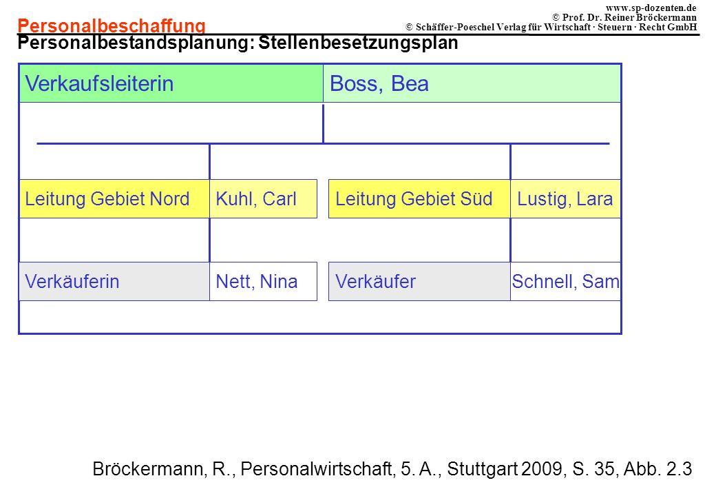 Personalbeschaffung www.sp-dozenten.de © Prof. Dr. Reiner Bröckermann © Schäffer-Poeschel Verlag für Wirtschaft · Steuern · Recht GmbH Lustig, Lara Sc