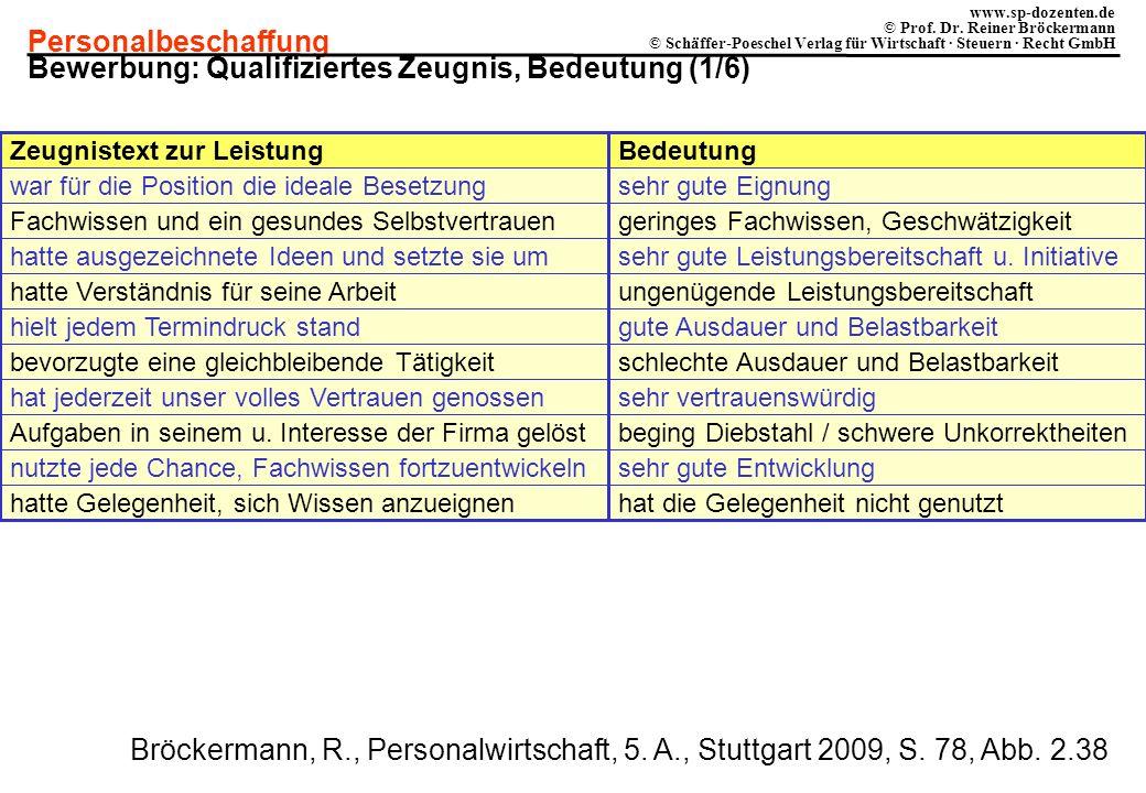 Personalbeschaffung www.sp-dozenten.de © Prof. Dr. Reiner Bröckermann © Schäffer-Poeschel Verlag für Wirtschaft · Steuern · Recht GmbH Zeugnistext zur