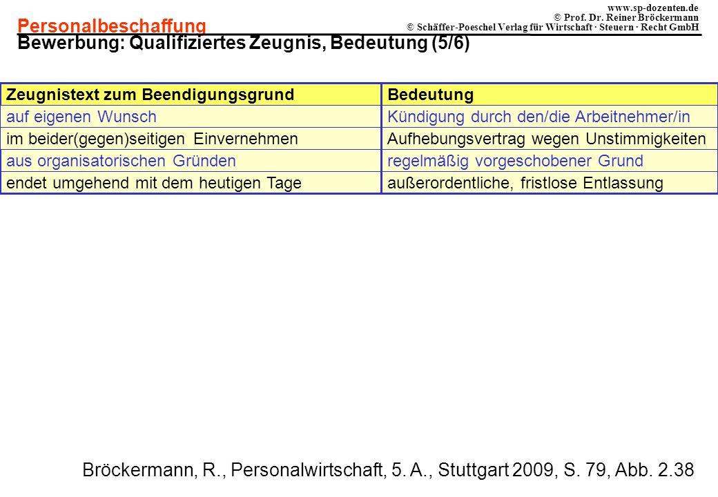 Personalbeschaffung www.sp-dozenten.de © Prof. Dr. Reiner Bröckermann © Schäffer-Poeschel Verlag für Wirtschaft · Steuern · Recht GmbH Kündigung durch