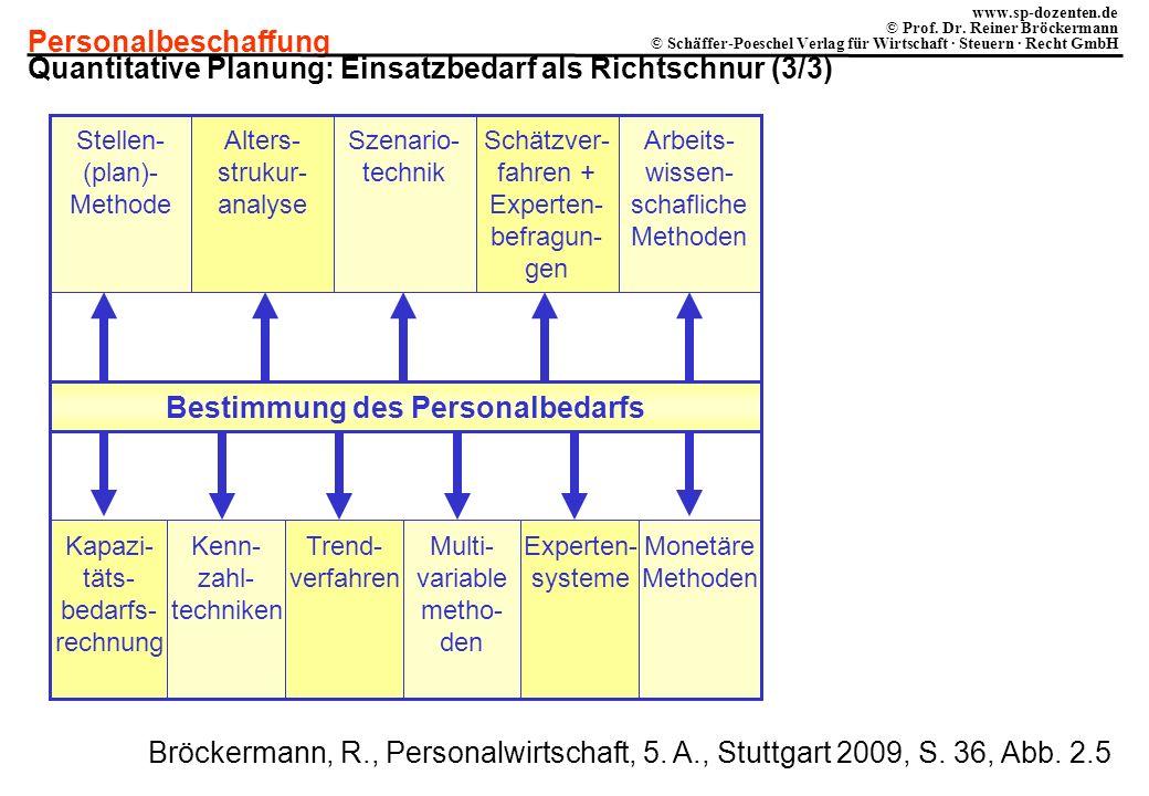 Personalbeschaffung www.sp-dozenten.de © Prof. Dr. Reiner Bröckermann © Schäffer-Poeschel Verlag für Wirtschaft · Steuern · Recht GmbH Bestimmung des