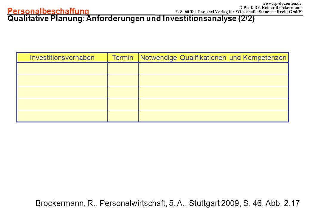 Personalbeschaffung www.sp-dozenten.de © Prof. Dr. Reiner Bröckermann © Schäffer-Poeschel Verlag für Wirtschaft · Steuern · Recht GmbH Investitionsvor
