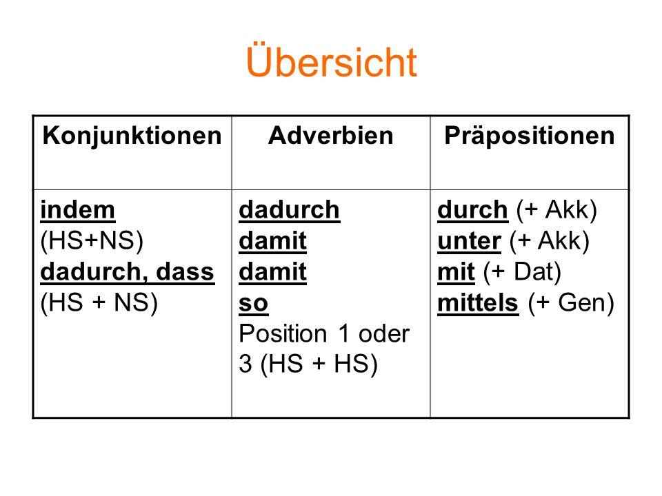 Übersicht KonjunktionenAdverbienPräpositionen indem (HS+NS) dadurch, dass (HS + NS) dadurch damit damit so Position 1 oder 3 (HS + HS) durch (+ Akk) u