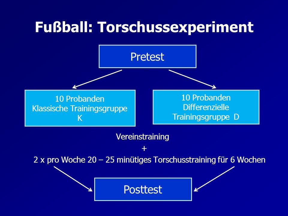 Fußball: Torschussexperiment Vereinstraining + 2 x pro Woche 20 – 25 minütiges Torschusstraining für 6 Wochen 10 Probanden Klassische Trainingsgruppe