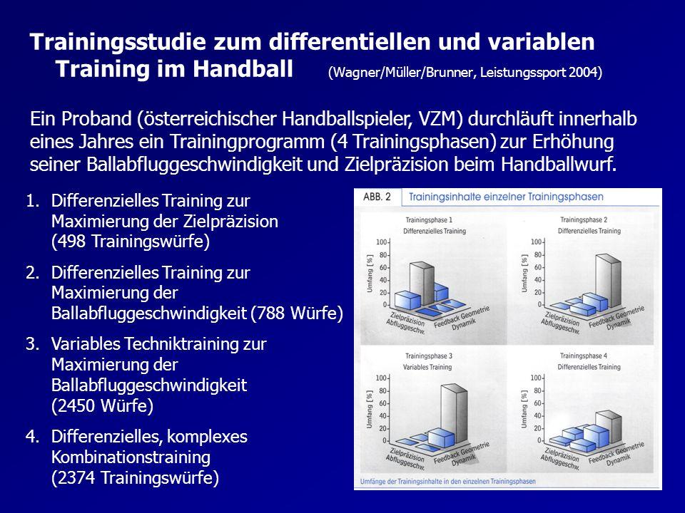 Trainingsphase 1: Differentielles Training zur Maximierung der Zielpräzision –Bewusste Streuung um das Wurfziel –Variation der Merkmale aller Segmentwinkel (Anfang, Umfang und Verlauf) –Bewusste Variation der Anfangs-, Umfangs- und Verlaufsmerkmale ausgewählter Segmentwinkel- und der Abfluggeschwindigkeiten des Balls Trainingsphase 2: Differentielles Training zur Maximierung der Ballabfluggeschwindigkeit –Wurf auf neutrale Wand ohne Feedback mit konstanten Rahmenbedingungen –Variation der Merkmale aller Segmentwinkel (Anfang, Umfang und Verlauf) –Variation der Merkmale aller Segmentwinkelgeschwindigkeit en (Anfang, Umfang und Verlauf) und der Bewegungsrhythmen Trainingsphase 4: Differentielles komplexes Kombinationstraining –Kombination der ersten beiden Trainingsphasen –Einschränkung des peripheren Sehens durch unterschiedliche Lichteffekte und Spezialbrillen –Unterschiedliche akustische Hintergrundeffekte und akustische Vorgabe des Abwurfzeitpunkts –Provokation unterschiedlicher Gleichgewichtszustände –Veränderung von Größe und Härte der Materialien der Bälle Trainingsphase 3: Variables Training zur Maximierung Ballabflugsgeschwindigkeit –Variation in der Geometrie (vor allem in der Fußstellung) –Veränderung im Bereich der Winkelgeschwindigkeit des Wurfarms durch Unterstützung einer Wurfschleuder –Verwendung von unterschiedlich schweren und großen Bällen