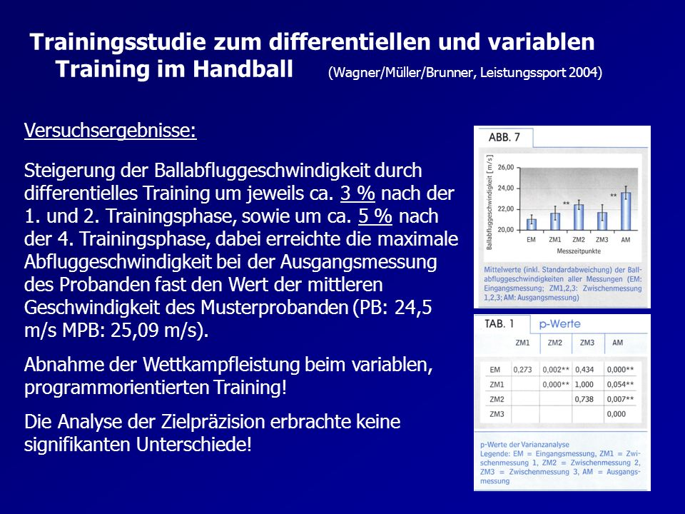 Versuchsergebnisse: Steigerung der Ballabfluggeschwindigkeit durch differentielles Training um jeweils ca. 3 % nach der 1. und 2. Trainingsphase, sowi