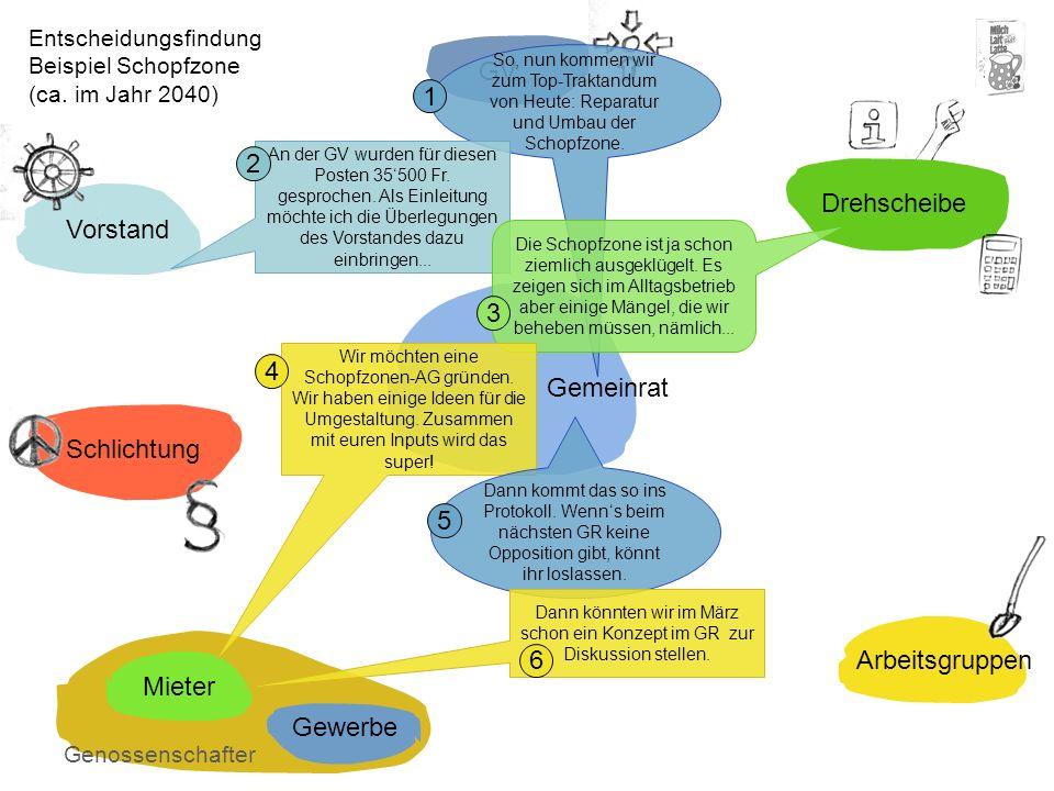 Entscheidungsfindung Beispiel Schopfzone (ca.