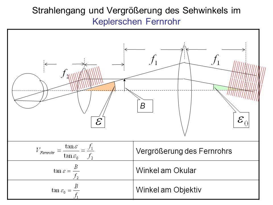 Vergrößerung des Fernrohrs Winkel am Okular Winkel am Objektiv B Strahlengang und Vergrößerung des Sehwinkels im Keplerschen Fernrohr