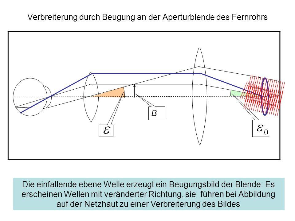 Verbreiterung durch Beugung an der Aperturblende des Fernrohrs B Die einfallende ebene Welle erzeugt ein Beugungsbild der Blende: Es erscheinen Wellen