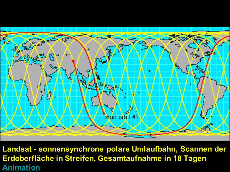 Landsat - sonnensynchrone polare Umlaufbahn, Scannen der Erdoberfläche in Streifen, Gesamtaufnahme in 18 Tagen Animation Animation