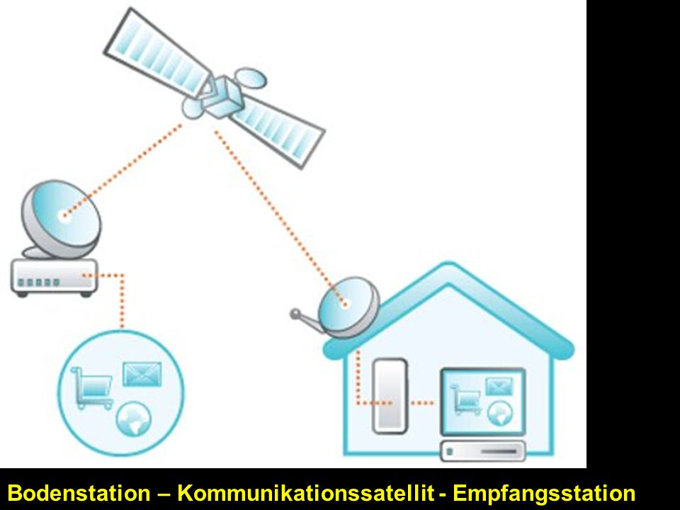 Bodenstation – Kommunikationssatellit - Empfangsstation