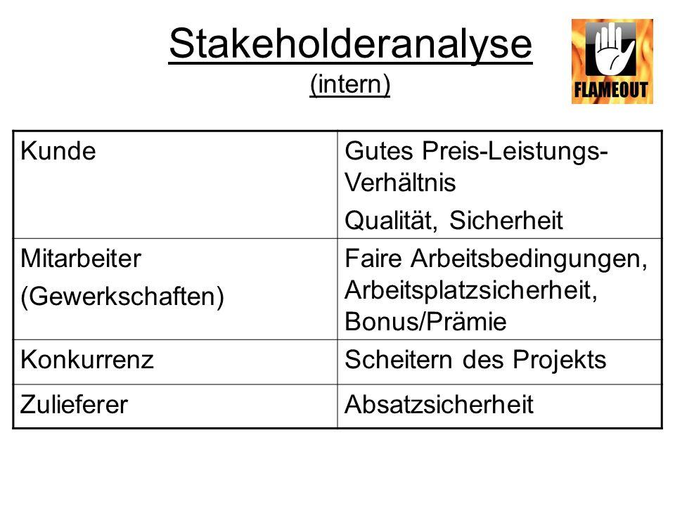 Stakeholderanalyse II (extern) AnwohnerKeine Beeinträchtigung Sicherheit FeuerwehrZuverlässigkeit Qualität Umweltschutz- organisationen Umweltfreundliche Materialien, Ressourcenschonung