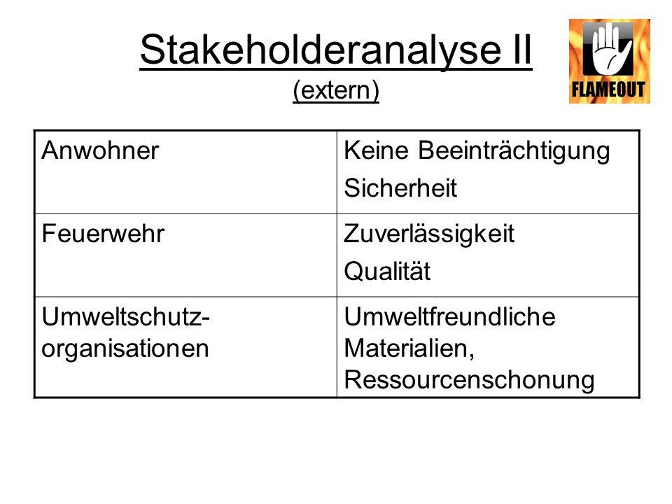 Stakeholderanalyse II (extern) AnwohnerKeine Beeinträchtigung Sicherheit FeuerwehrZuverlässigkeit Qualität Umweltschutz- organisationen Umweltfreundli