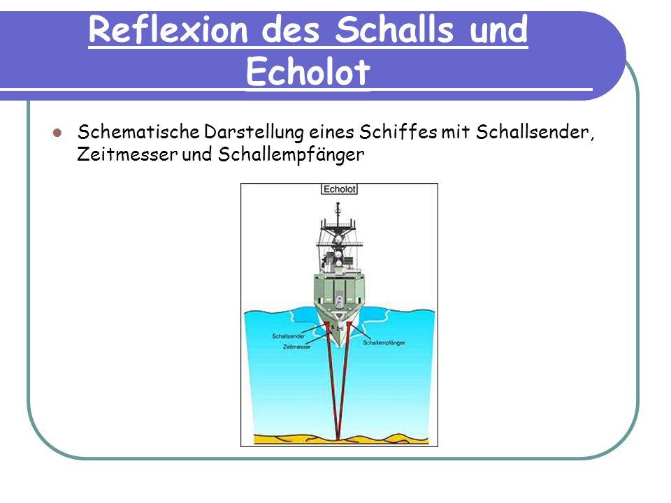 Reflexion des Schalls und Echolot Schematische Darstellung eines Schiffes mit Schallsender, Zeitmesser und Schallempfänger
