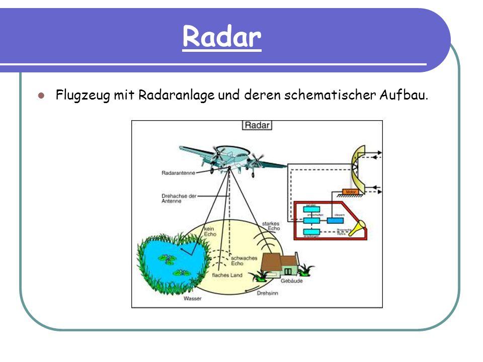 Radar Flugzeug mit Radaranlage und deren schematischer Aufbau.