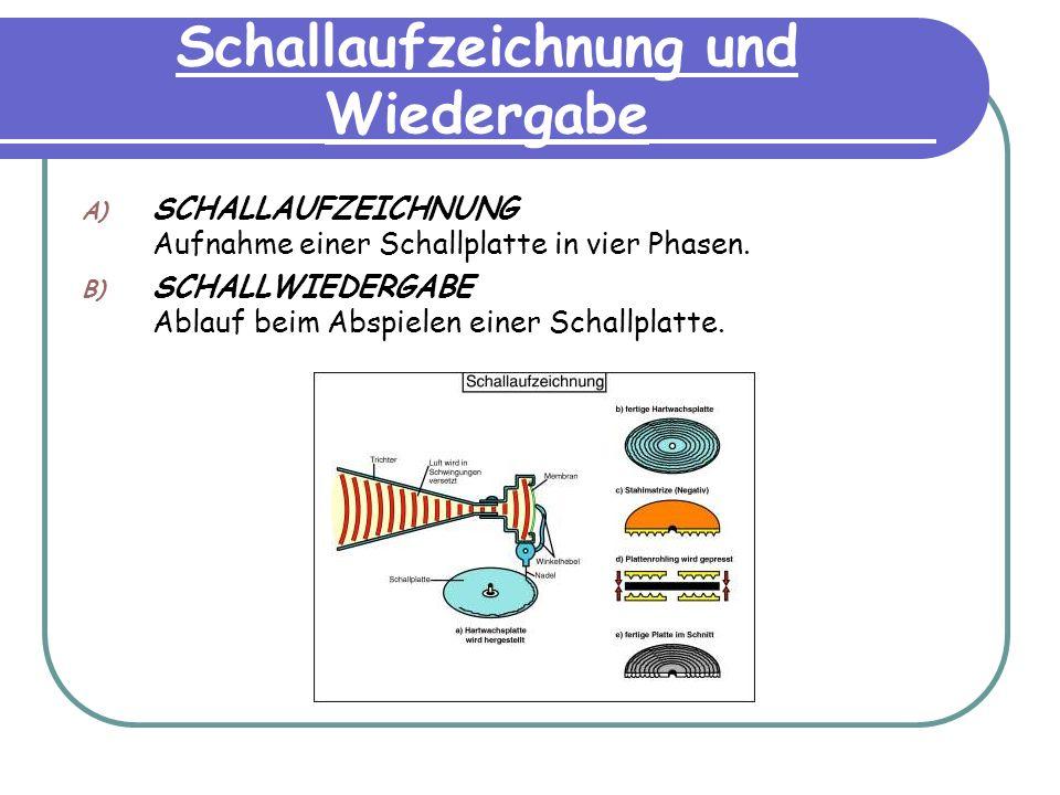 Schallaufzeichnung und Wiedergabe A) SCHALLAUFZEICHNUNG Aufnahme einer Schallplatte in vier Phasen. B) SCHALLWIEDERGABE Ablauf beim Abspielen einer Sc