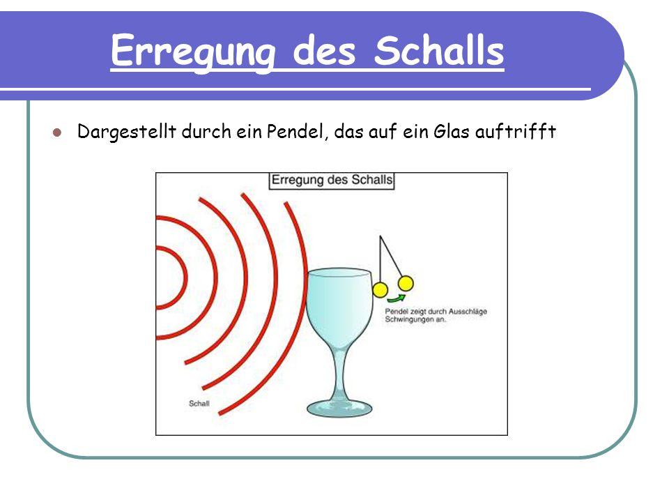 Erregung des Schalls Dargestellt durch ein Pendel, das auf ein Glas auftrifft