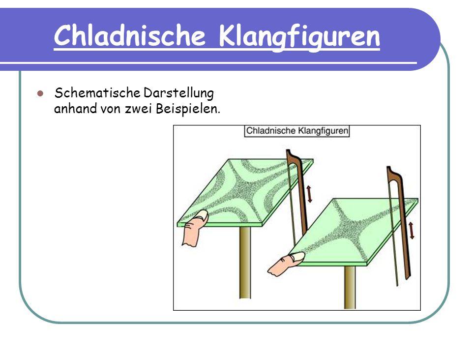 Chladnische Klangfiguren Schematische Darstellung anhand von zwei Beispielen.
