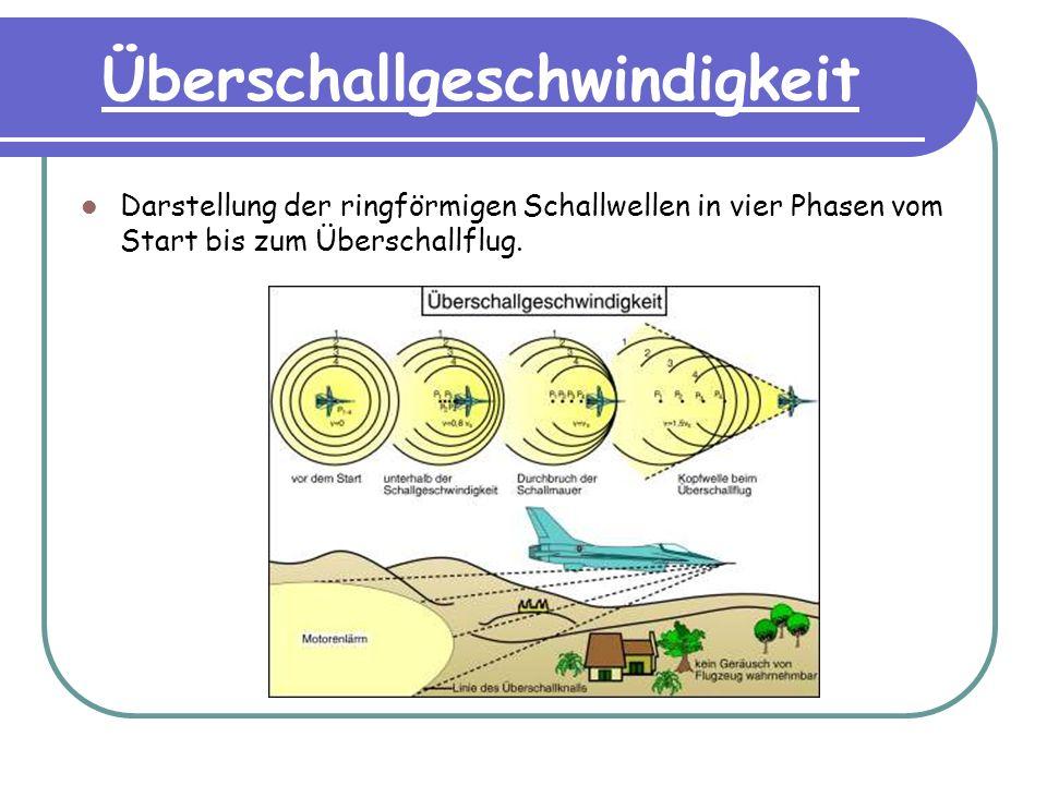 Überschallgeschwindigkeit Darstellung der ringförmigen Schallwellen in vier Phasen vom Start bis zum Überschallflug.