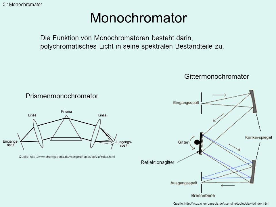 Monochromator Quelle: http://www.chemgapedia.de/vsengine/topics/de/vlu/index.html 5.1Monochromator Gittermonochromator Prismenmonochromator Quelle: ht