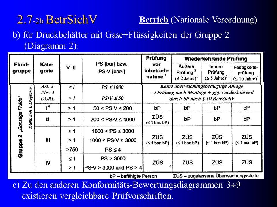 2.7 -2b BetrSichV b) für Druckbehälter mit Gase+Flüssigkeiten der Gruppe 2 (Diagramm 2): c) Zu den anderen Konformitäts-Bewertungsdiagrammen 3 9 exist