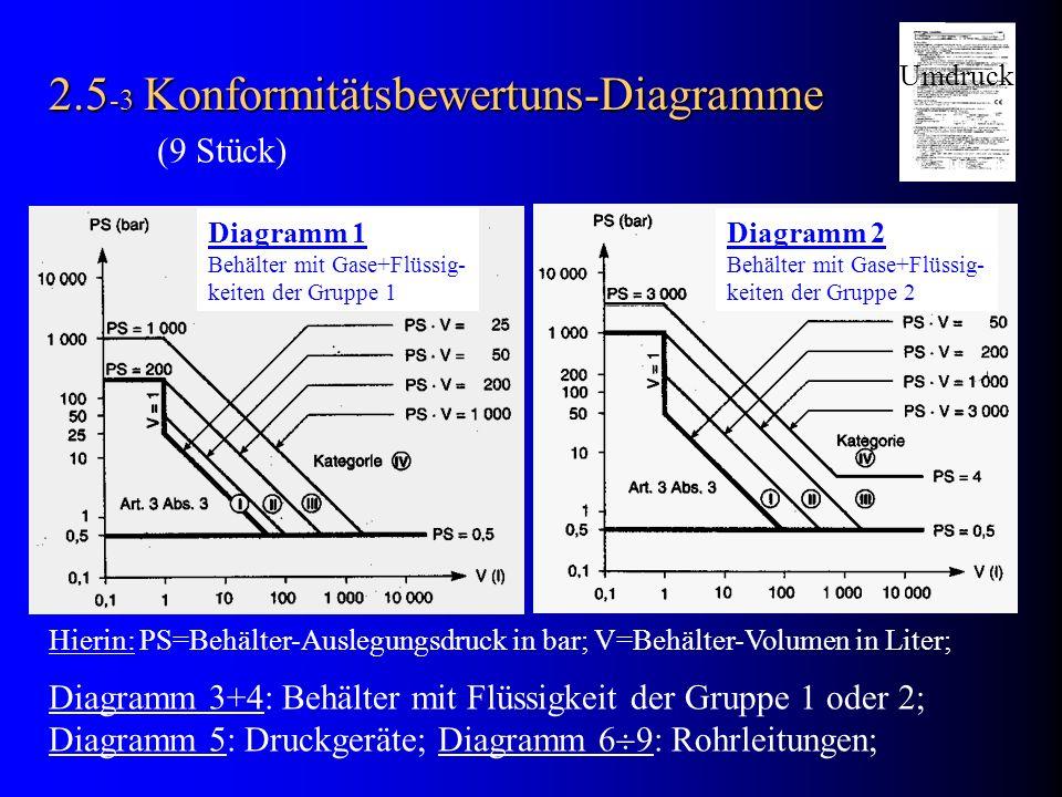 2.5 -3 Konformitätsbewertuns-Diagramme Diagramm 1 Behälter mit Gase+Flüssig- keiten der Gruppe 1 Diagramm 2 Behälter mit Gase+Flüssig- keiten der Grup