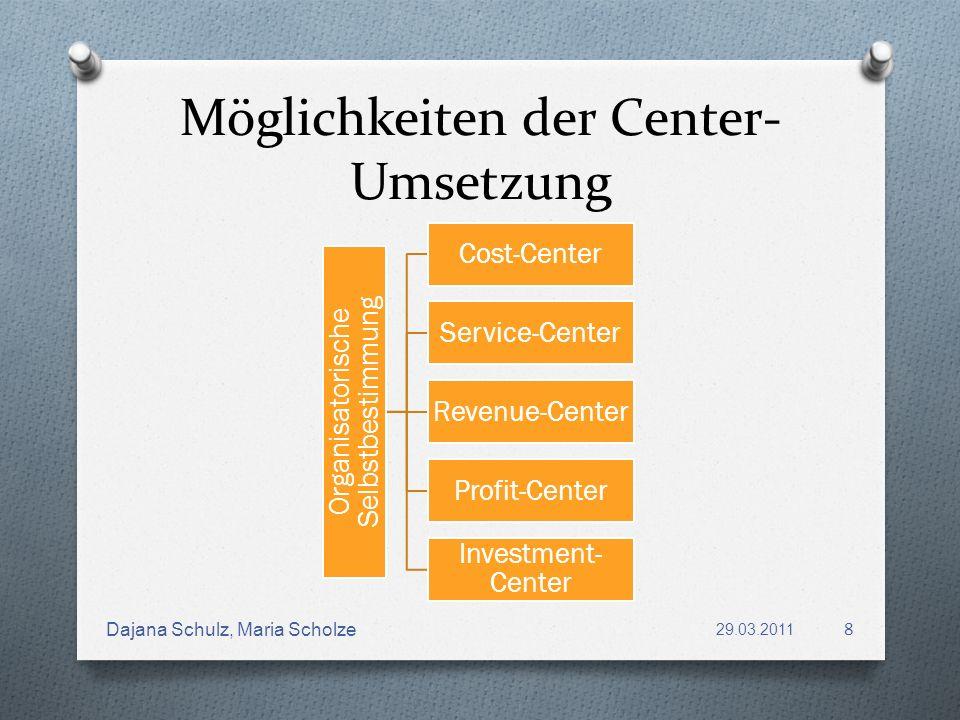 Möglichkeiten der Center- Umsetzung Organisatorische Selbstbestimmung Cost-Center Service-Center Revenue-Center Profit-Center Investment- Center 29.03
