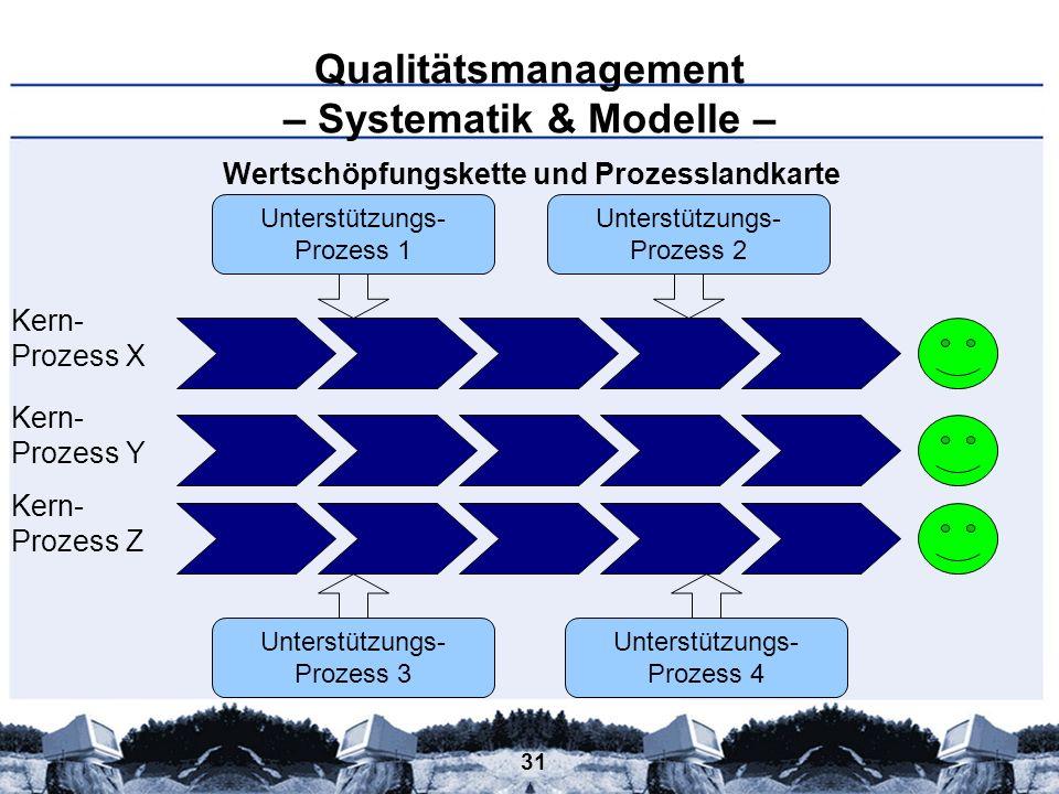 31 Qualitätsmanagement – Systematik & Modelle – Wertschöpfungskette und Prozesslandkarte Prozess X Prozess Y Prozess Z Kern- Unterstützungs- Prozess 2