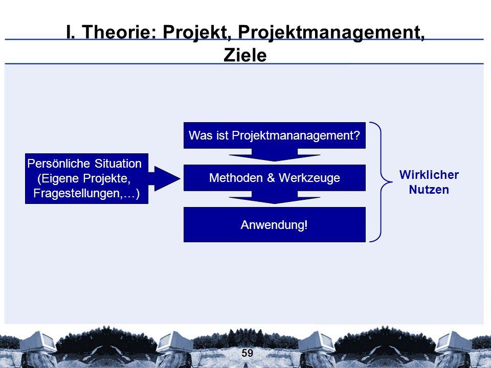 59 I. Theorie: Projekt, Projektmanagement, Ziele Was ist Projektmananagement? Persönliche Situation (Eigene Projekte, Fragestellungen,…) Methoden & We