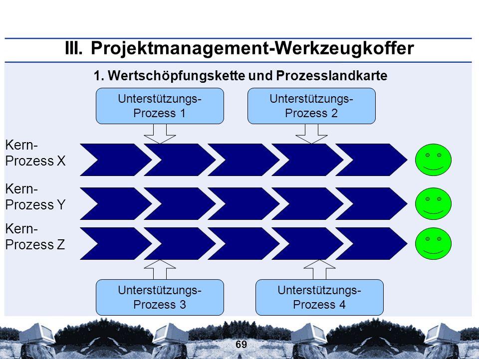 69 1. Wertschöpfungskette und Prozesslandkarte Prozess X Prozess Y Prozess Z Kern- Unterstützungs- Prozess 2 Unterstützungs- Prozess 1 Unterstützungs-