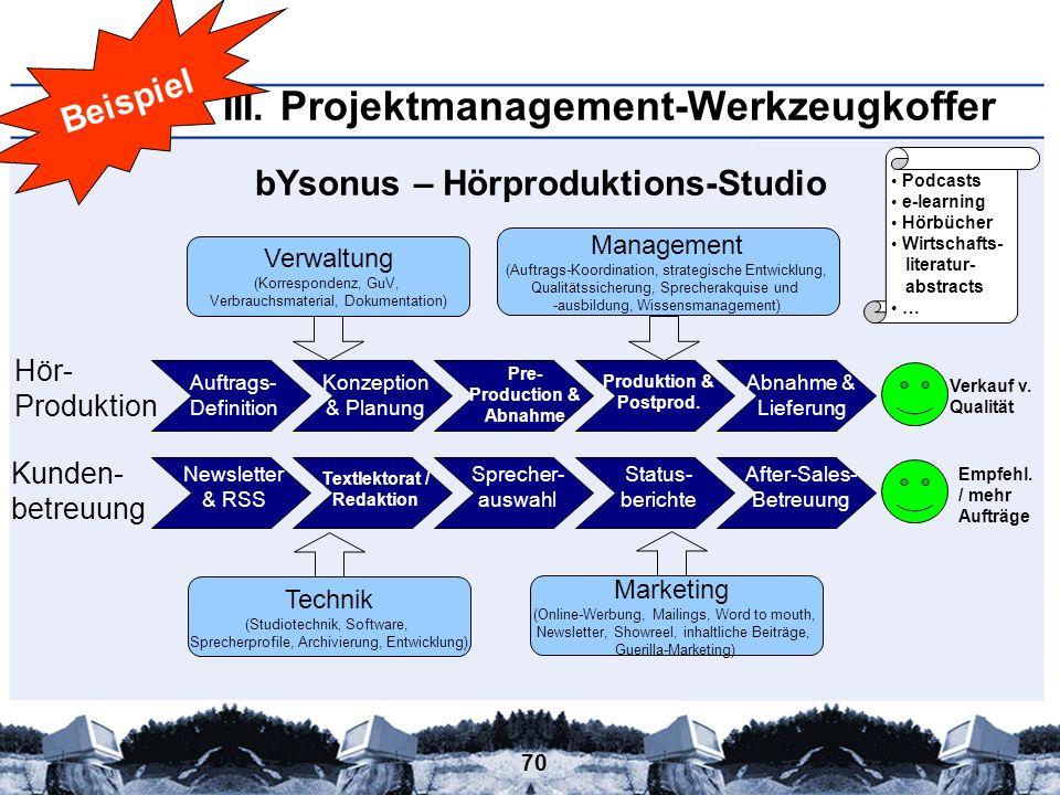 70 bYsonus – Hörproduktions-Studio Hör- Produktion Kunden- betreuung Management (Auftrags-Koordination, strategische Entwicklung, Qualitätssicherung,